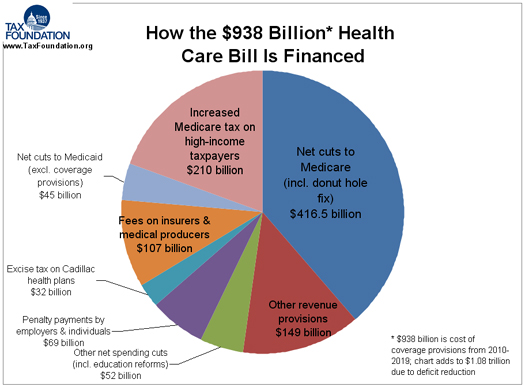 Paying For The Affordable Care Act The Incidental Economist