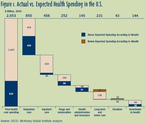 US health spending