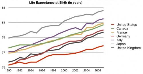 http://theincidentaleconomist.com/wordpress/wp-content/uploads/2010/10/Life-Expectancy-500x258.jpg