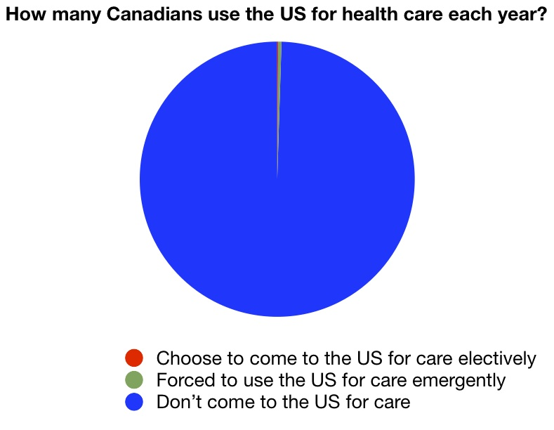 How many Canadians use the US for health care? Almost zero.