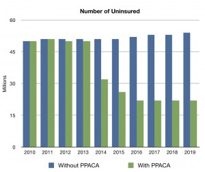 PPACA Uninsurance