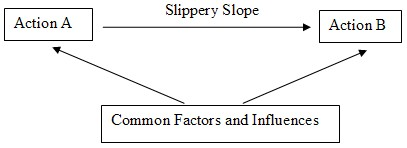 Leveling the slippery slope | The Incidental Economist