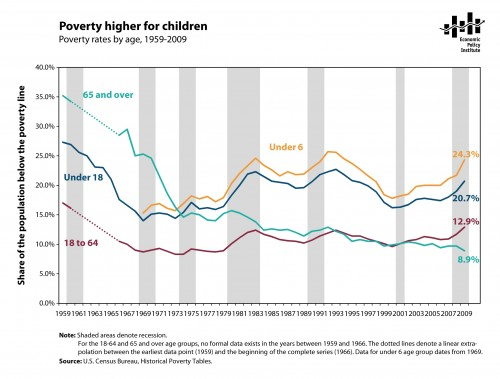 Chapter A Poverty Primer
