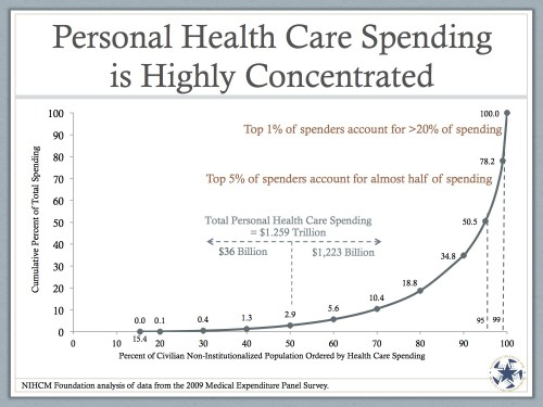 Personal Health Care Spending Is Highly Concentrated
