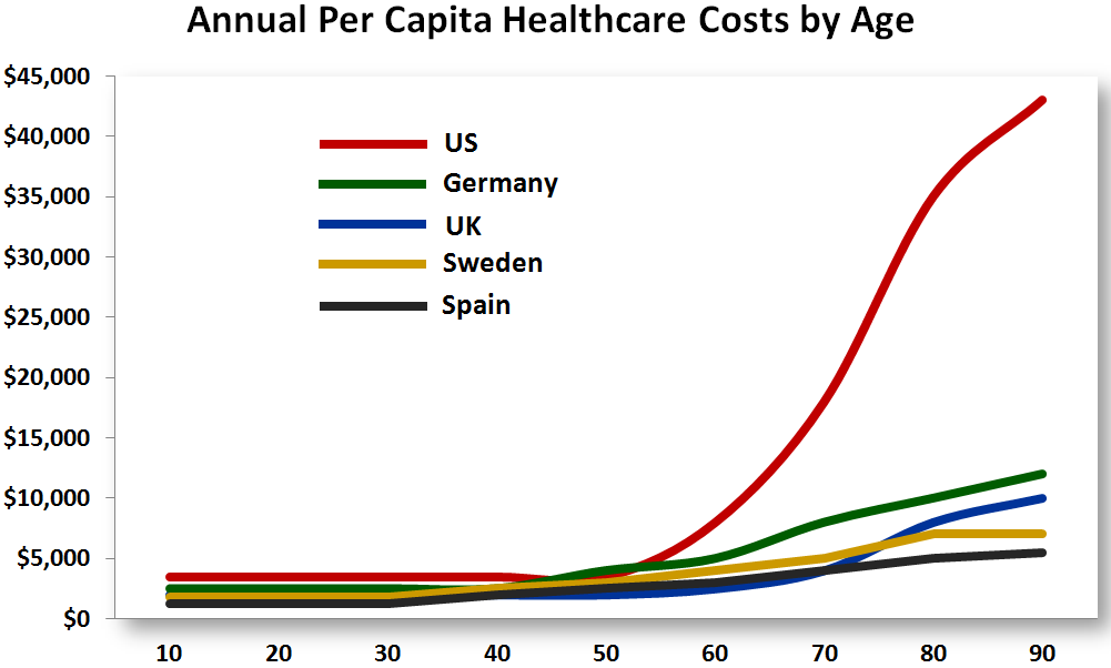 HCcostsbyAge Health Care: Spending & Costs