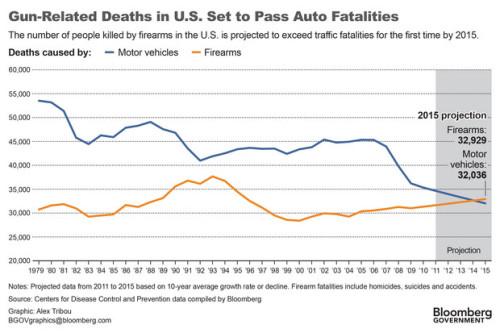 gun auto fatalities