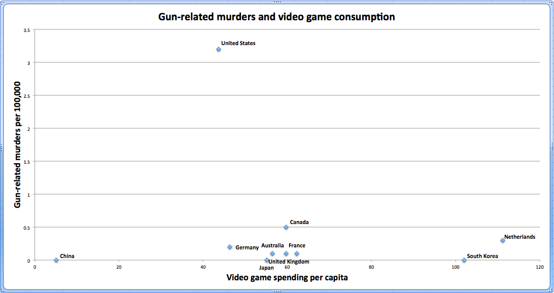 http://theincidentaleconomist.com/wordpress/wp-content/uploads/2012/12/video-game-chart-no-trendline.jpg