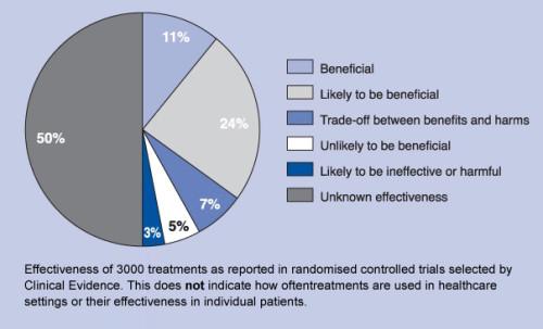 clinical evidence