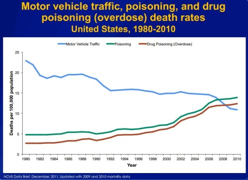 drugs poison car deaths