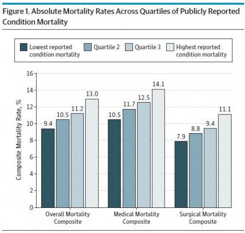 mortality rates quartiles