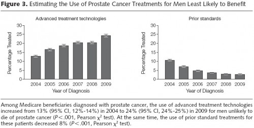 prostate tx