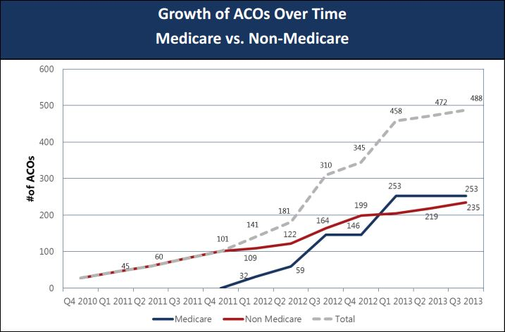 Chart of the day: ACO growth | The Incidental Economist