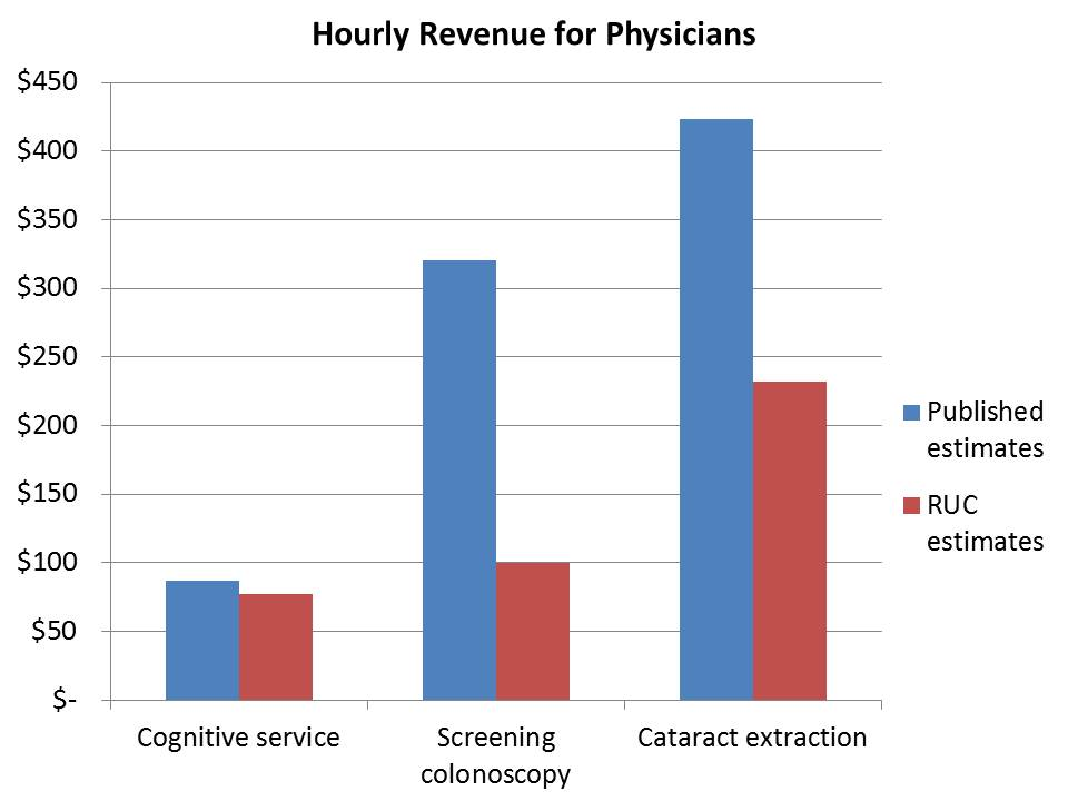 want to know why physicians do too much? here's your answer.   the, Human Body