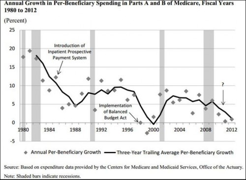 Mcare spending growth