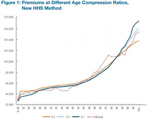premiums by age