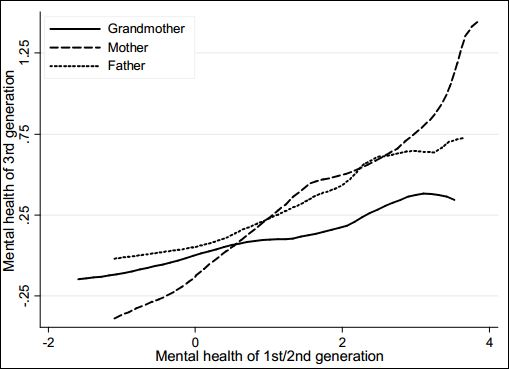 publication grandfathers intergenerational relationships mental health
