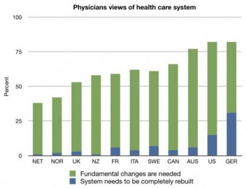 physician views