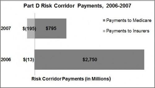 PtD risk cor 1