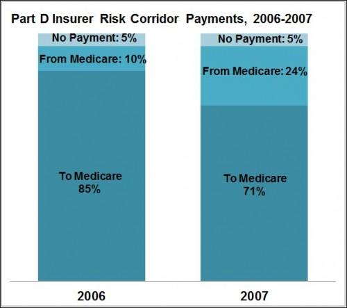 PtD risk cor 2