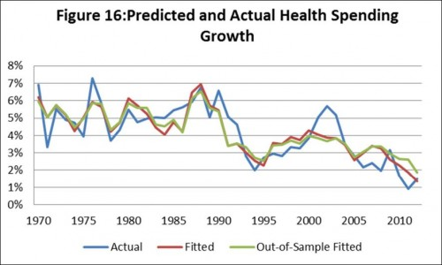 health spending growth-sheiner