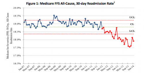 readmissions trend
