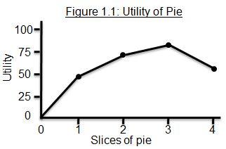 The law of diminishing marginal utility | The Incidental Economist