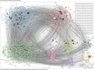 Twitter social network from the Social Media Research Foundation (http://www.smrfoundation.org/)