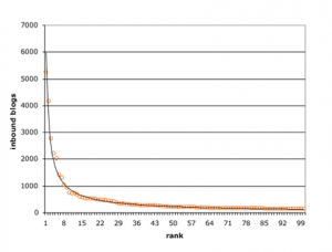 Power law distribution of links to blogs.