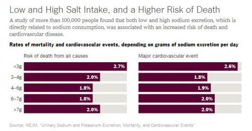 Upshot Salt