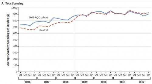 AQC cost