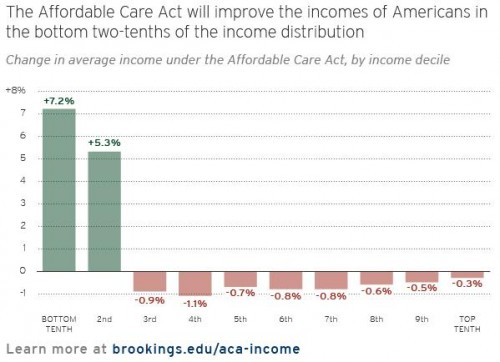 Redistributive effects of the ACA (from Aaron & Burtless, 2014).