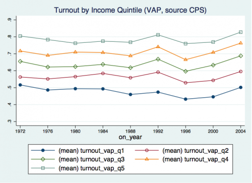 US voter turnout by income quintile.