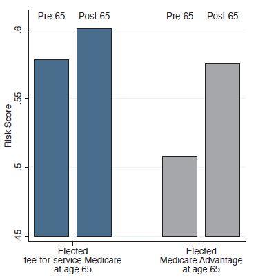 risk score pre-post Mcare