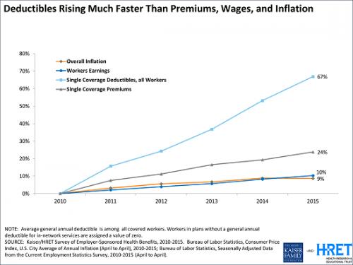 kff-deduct premium wages