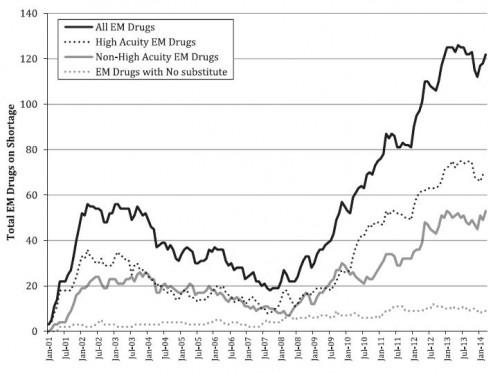 EM drug shortages