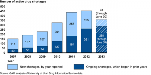 GAO-shortages