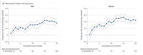 Data from Chetty et al.: Change in Life Expectancy / year by Income Percentile.