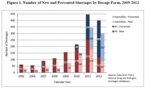FDA-shortage 1