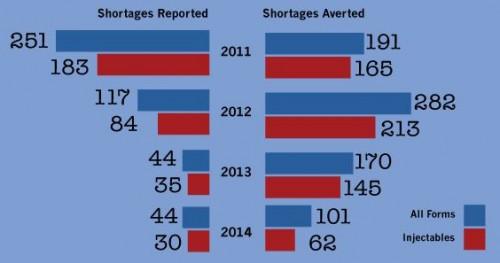 FDA-shortage 2