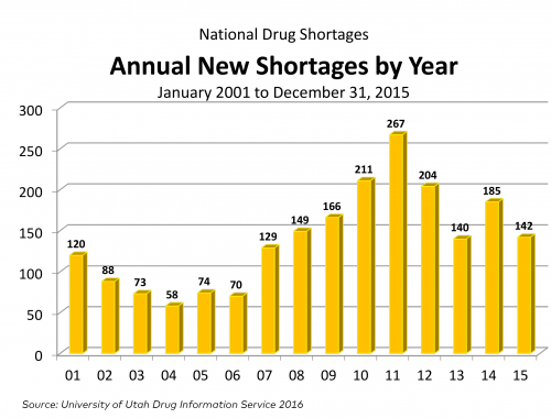 New-Drug-Shortages-by-year