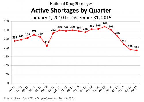 OPA-National-Drug-Shortages