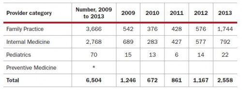 Number of primary care telemedicine claims (2009-2013). * denotes fewer than 10.