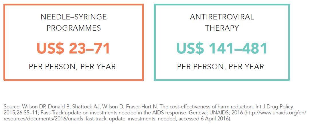 purpose of needle exchange programs essay M a marx, et al, impact of needle exchange programs on adolescent perceptions about illicit drug use aids behav 5(4):379-386 (2001) 72.