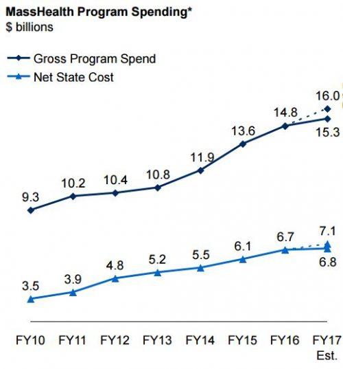masshealth-spending