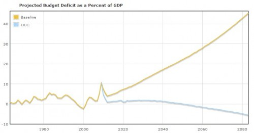 health care and the federal budget some graphs the incidental
