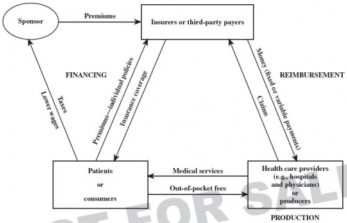 our health care system  a conceptual model