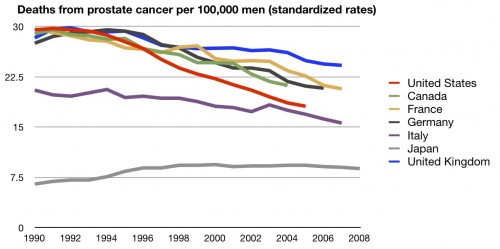 Prostate cancer survival by country