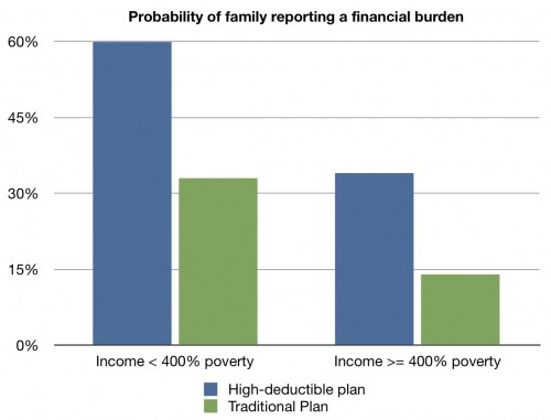 High Deductible Plans For Those With Chronic Conditions The Incidental Economist