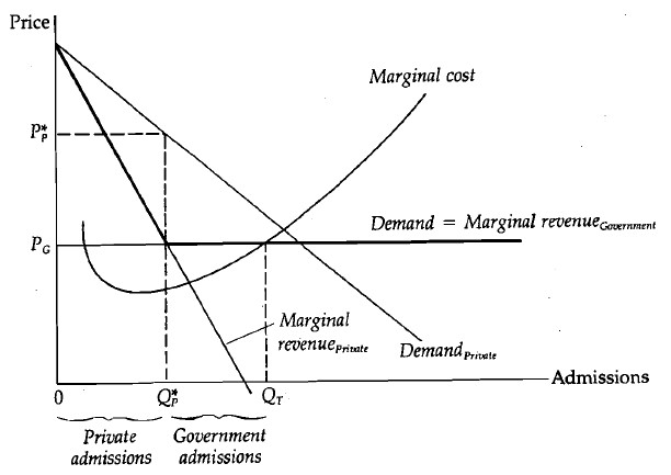 marginal revenue and profit Prepare with these 5 lessons on production decisions and economic profit marginal revenue below average total cost long term supply curve and economic profit.