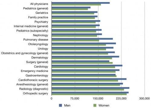 Physician Pay Gender Discrepancies The Incidental Economist